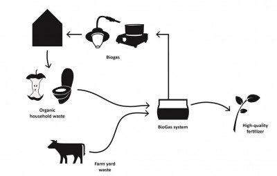 biogas-system-diagram